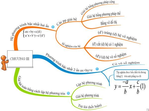 3: Học bài theo sơ đồ tư duy 1