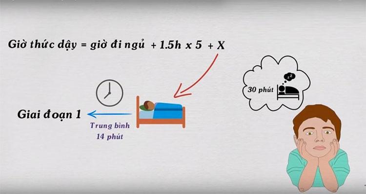 Ngủ theo chu kỳ 90 phút 1