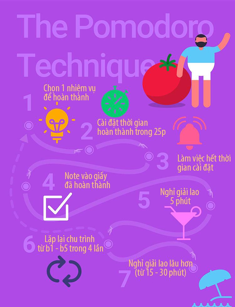 6. Cứ 4 chu kỳ liên tiếp áp dụng theo phương pháp Pomodoros, hãy nghỉ ngơi lâu hơn (khoảng 10 phút) 1